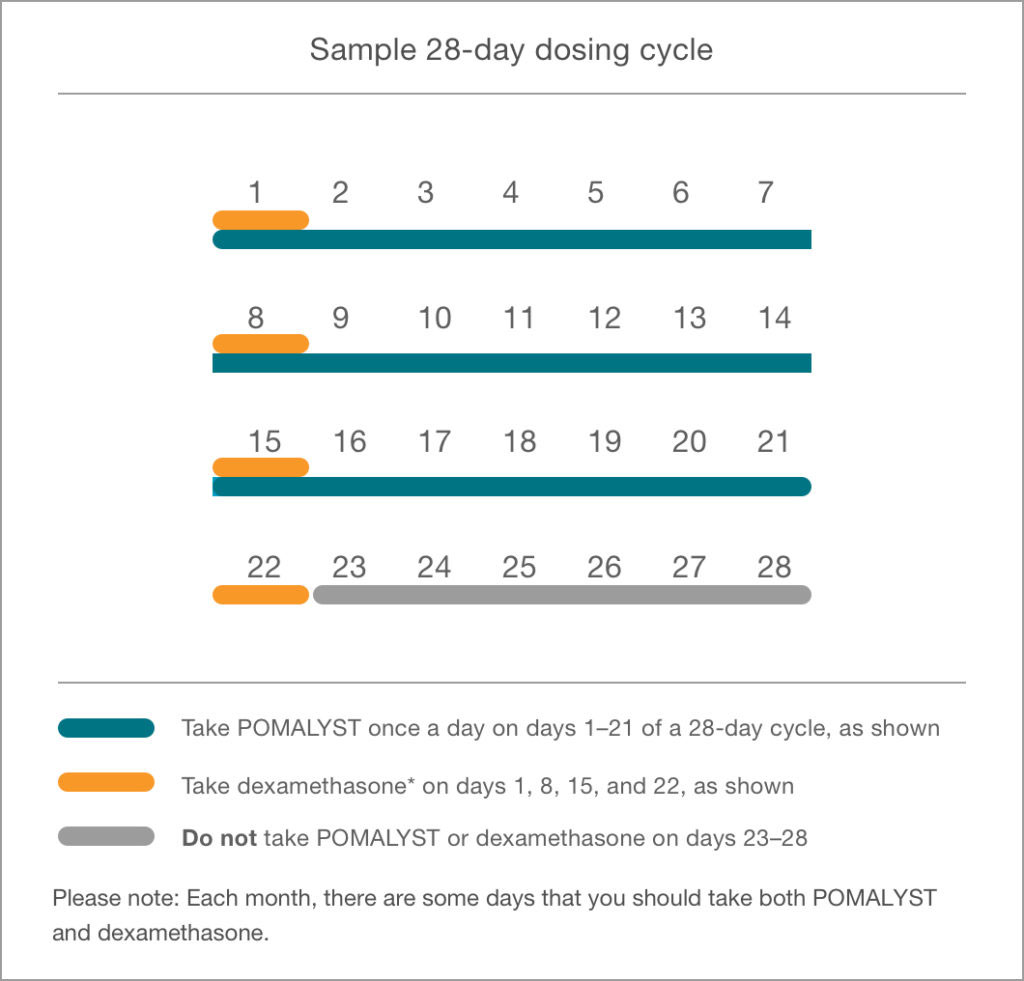 Sample 28-day dosing cycle when taking POMALYST® (pomalidomide) with low-dose dexamethasone for patients with relapsed multiple myeloma